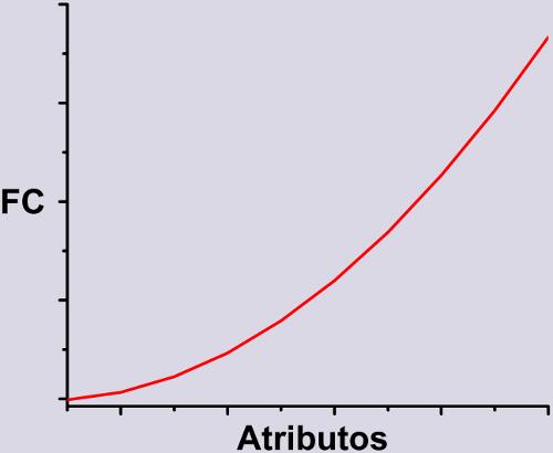 Gráfico de FC em                   função dos atributos